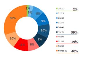 Розподіл депозитів ПУАТ «ФІДОБАНК» за віковою ознакою